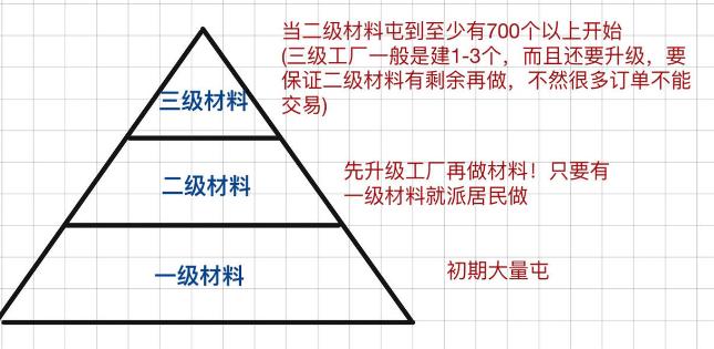 江南百景图资源怎么分配 江南百景图资源合理分配