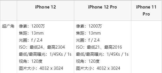 iPhone13超广角镜头将再升级 支持位移防抖!