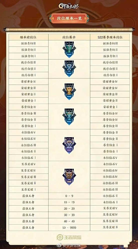 王者荣耀S23赛季段位继承表