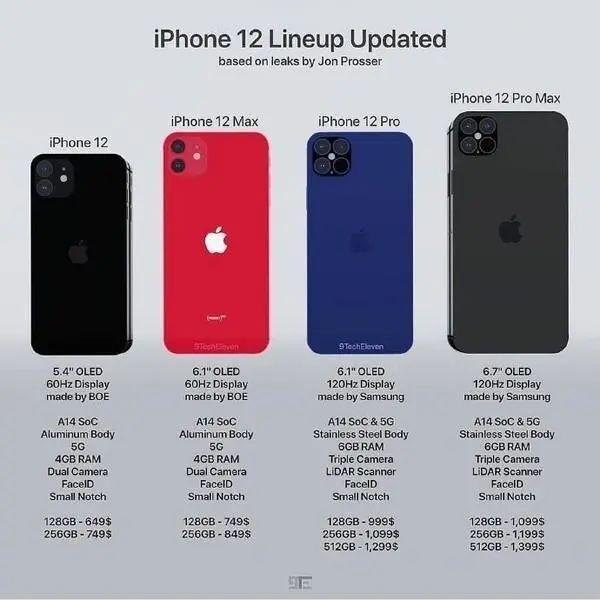消息称苹果 iPhone 12 mini 已在上周主动停产