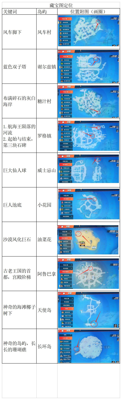 航海王热血航线藏宝图位置在哪 关于航海王热血航线藏宝图位置的介绍