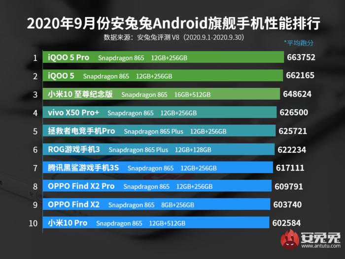 安兔兔9月旗舰机排行榜 iQOO 5系列全系排前