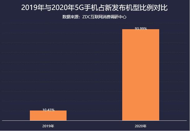 2020年手机市场ZDC报告:旗舰均价上涨近20%