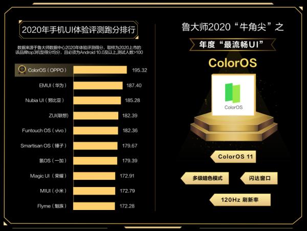 公布2020年度最流畅UI:ColorOS 斩获牛角尖UI奖